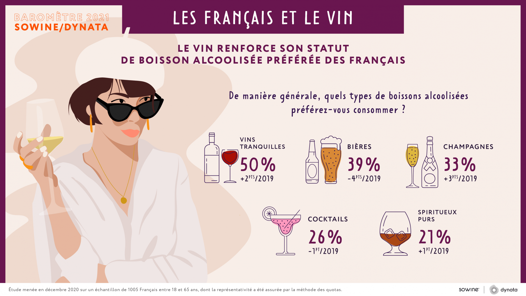Les français et le vin : Baromètre Sowine/Dynata 2021 est en ligne !